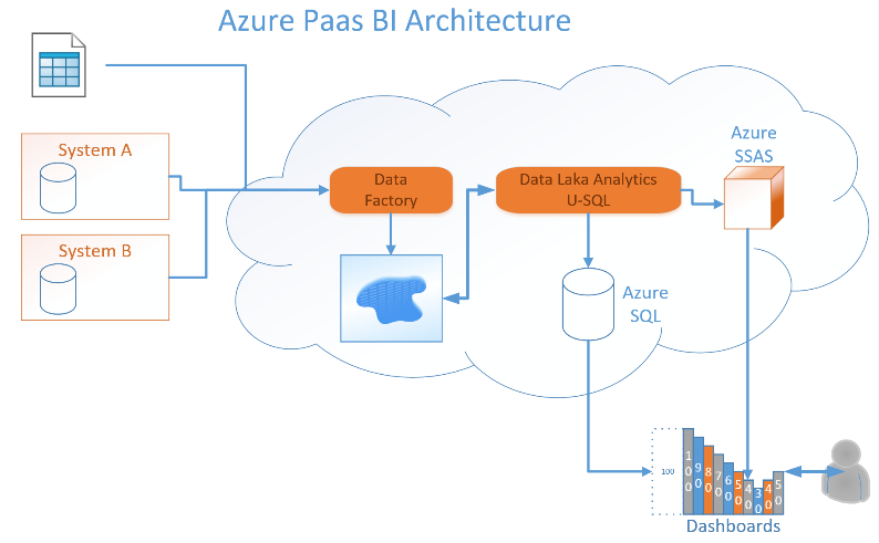 Azure Migration Diagram