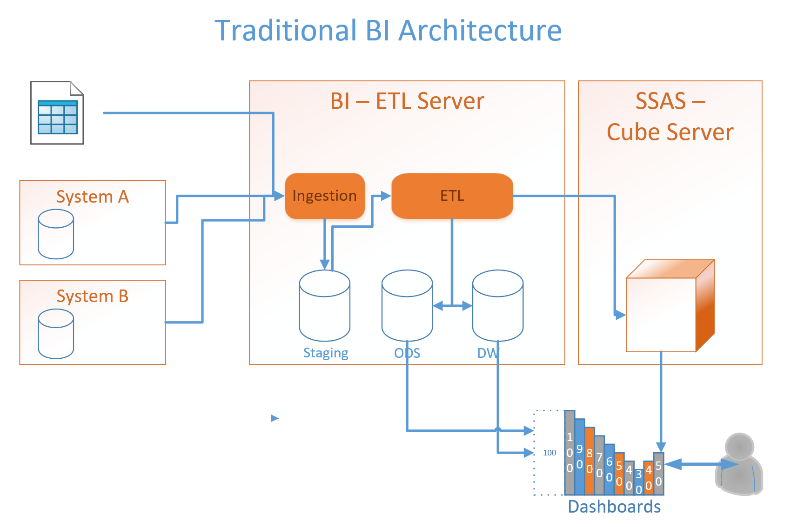 Traditional BI Architecture